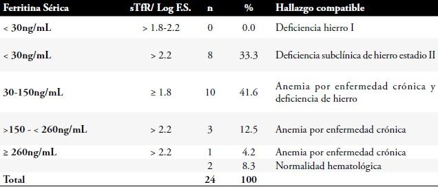 niveles hierro normales ferritina baja