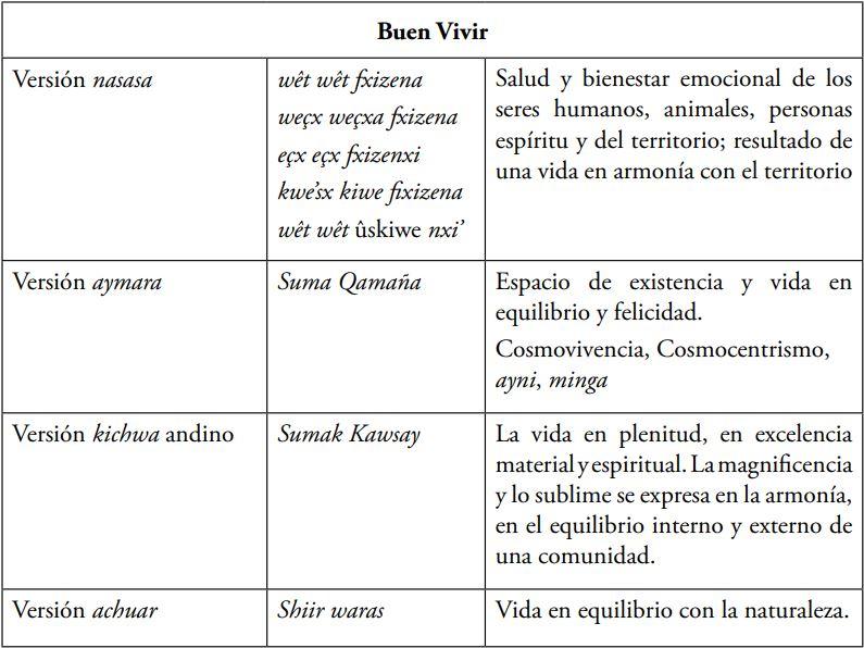 Versiones amerindias del «Buen Vivir»