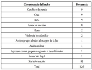 Tabla 1. Homicidios según circunstancia del hecho. Colombia, enero y febrero de 2015