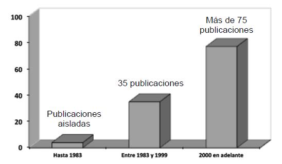 Publicaciones sobre historia de la antropología argentina