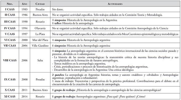 Actividades llevadas a cabo en los Congresos Argentinos de Antropología Social (CAAS)