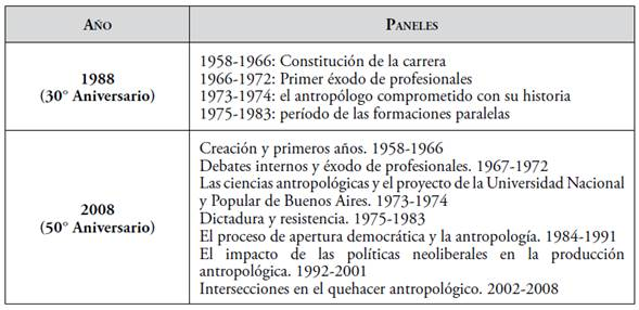 Organización de los paneles